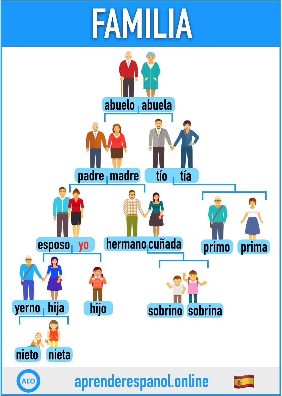 familia en español - aprender español online - vocabulario de la familia en español